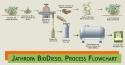 grye_biodiesel_process