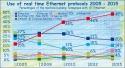 ethernet_2005_2015_e