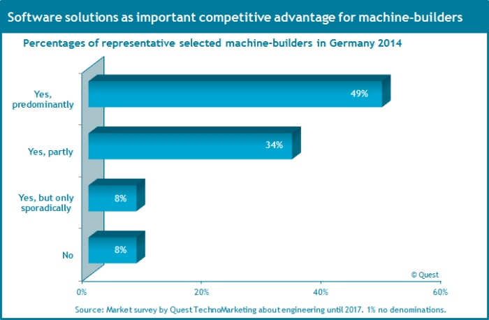 machinery_industry_software_solutions_competitive_advantages