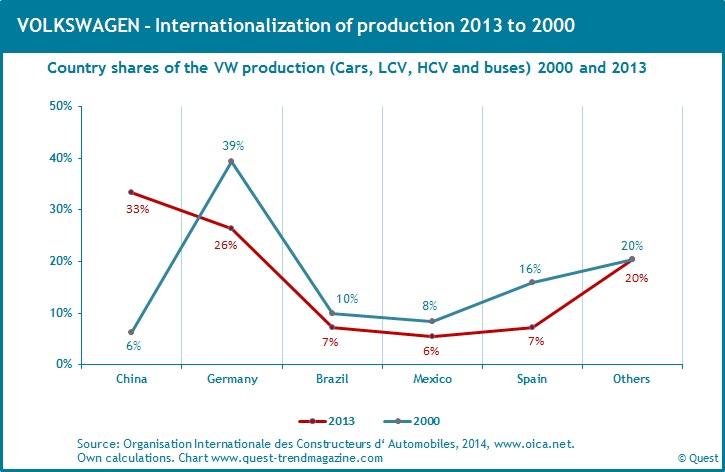 vw_internationalization_production_2000_2013