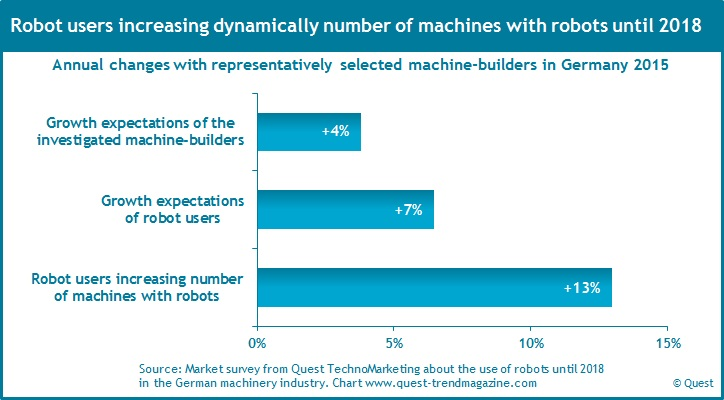 growth_robots_in_machinery_industry_until_2018