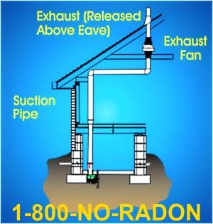 Swat Radon Mitigation Promotes National Radon Testing