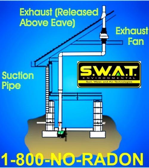 Swat Environmental Provides Free Radon Mitigation Systems